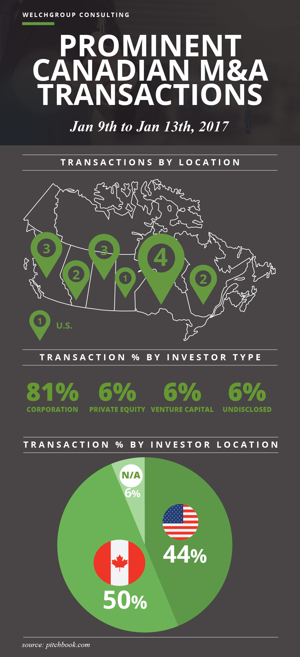 Prominent Canadian M&A Transactions